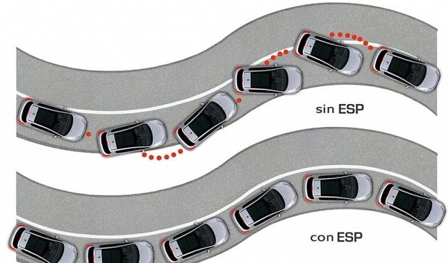 Imagen Desde noviembre, el ESP será obligatorio en los coches nuevos.